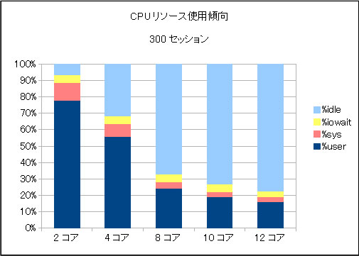 CPUリソース使用傾向