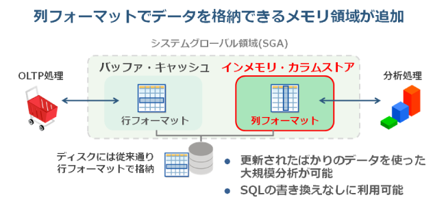 図1:Oracle Database In-Memoryの概要