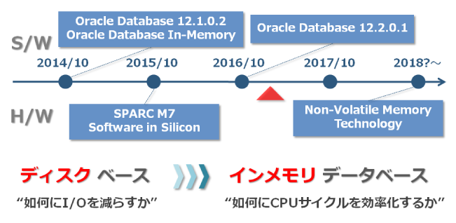図2:Database In-Memoryに関するOracle OpenWorldでの発表