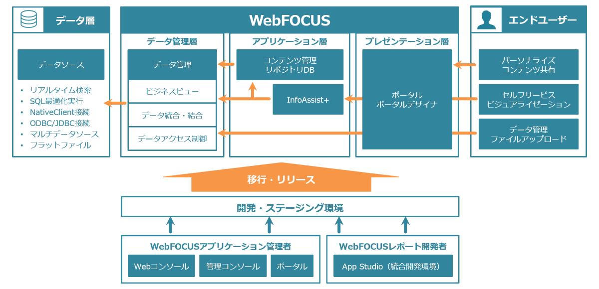 概要 - WebFOCUS | アシスト